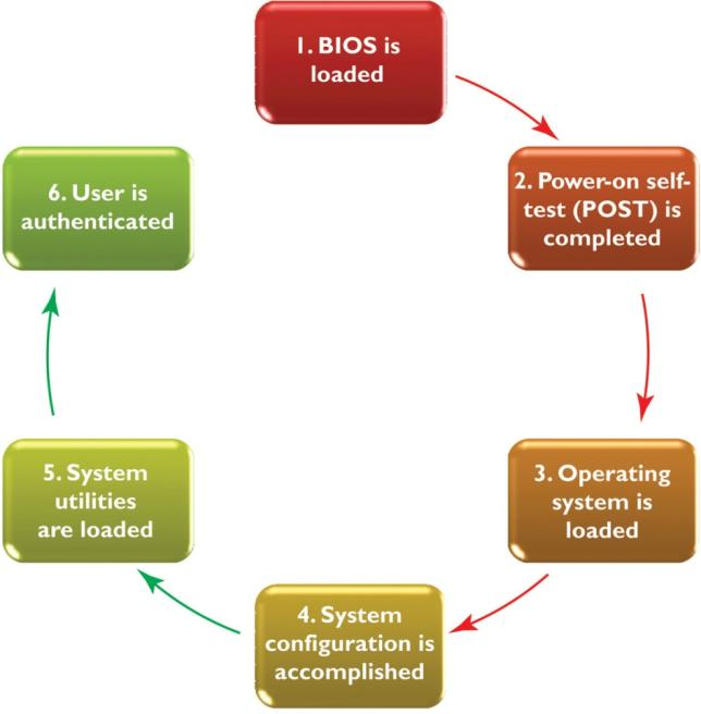 role of operating system pdf